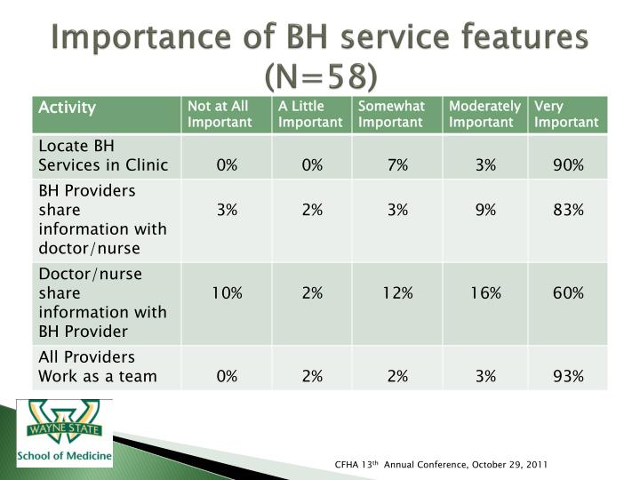 Importance of BH service features (N=58)