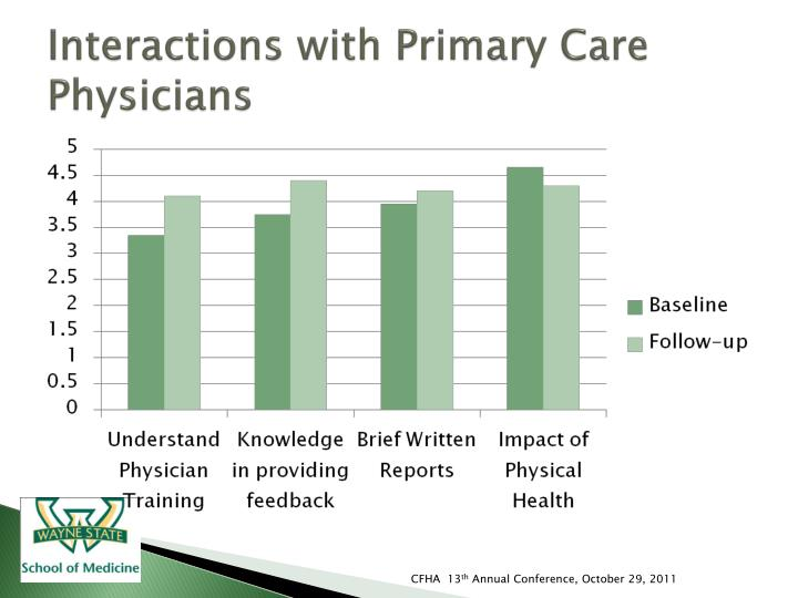 Interactions with Primary Care Physicians