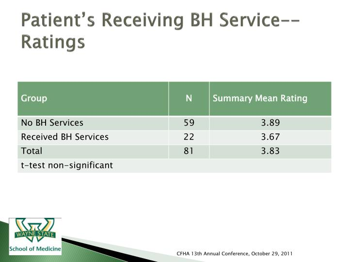Patient's Receiving BH Service-- Ratings