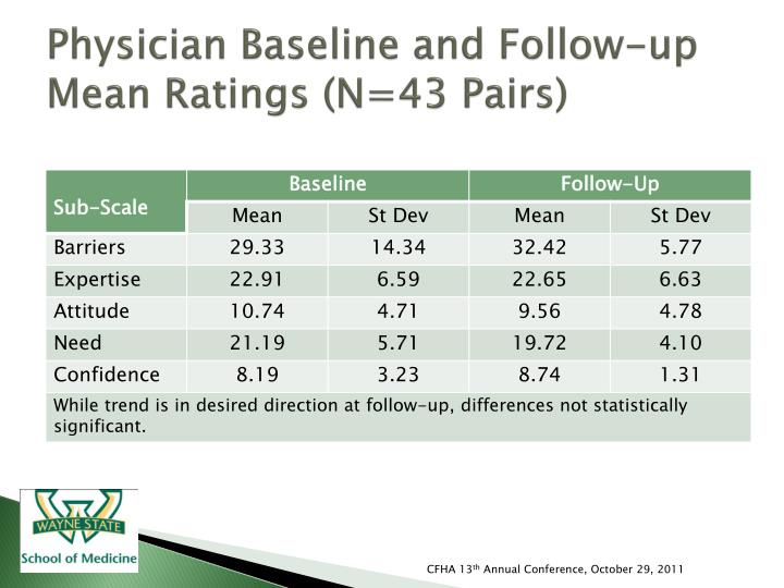 Physician Baseline and Follow-up Mean Ratings (N=43 Pairs)