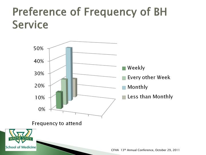 Preference of Frequency of BH Service