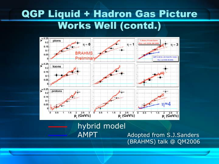 QGP Liquid + Hadron Gas Picture Works Well (contd.)
