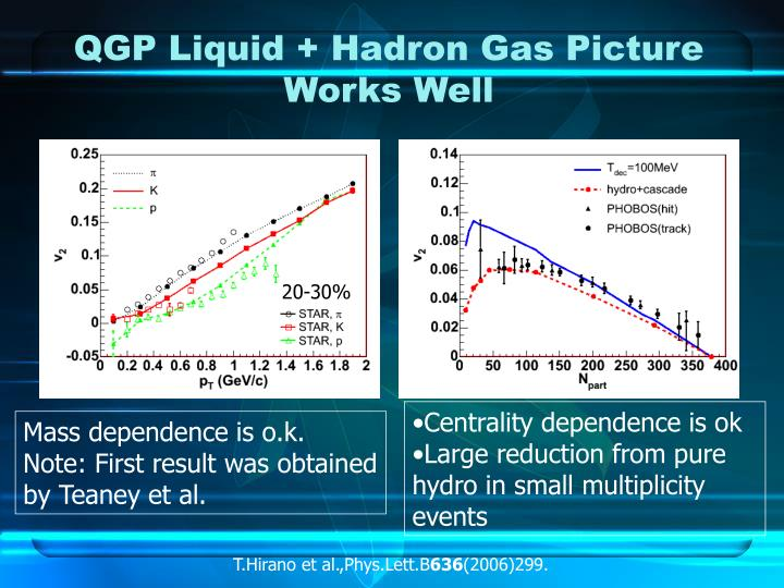 QGP Liquid + Hadron Gas Picture Works Well