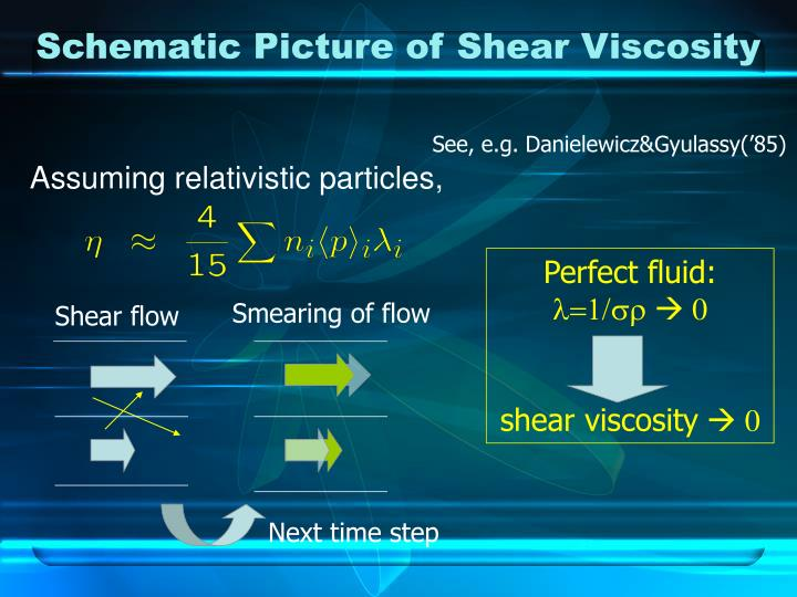 Schematic Picture of Shear Viscosity