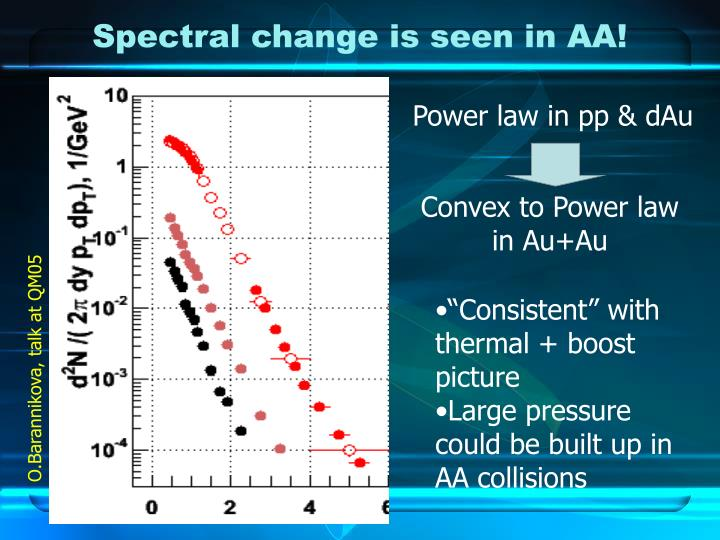 Spectral change is seen in AA!