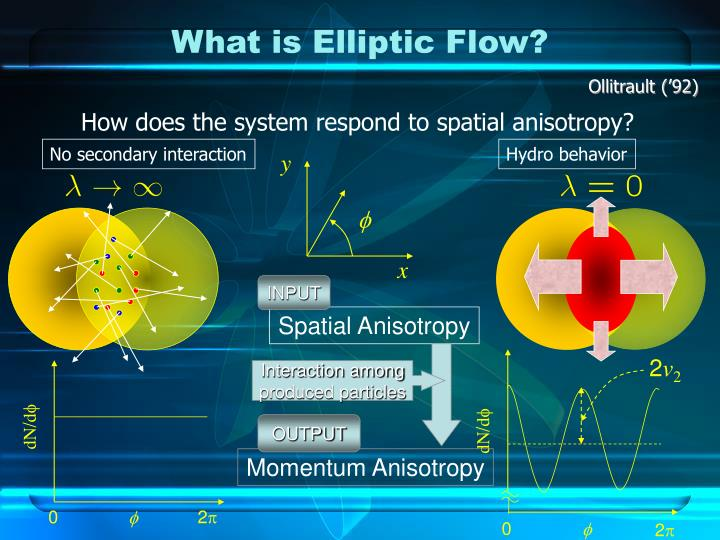 What is Elliptic Flow?