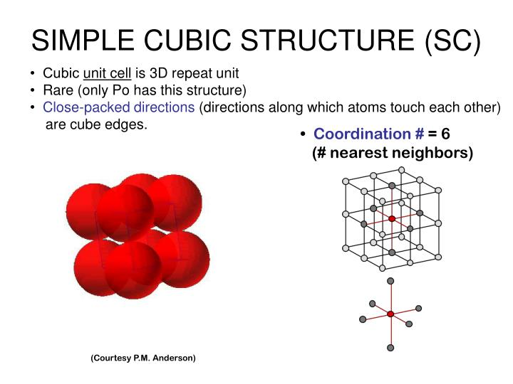 SIMPLE CUBIC STRUCTURE (SC)