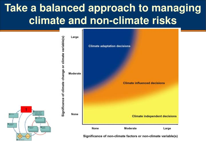 Take a balanced approach to managing climate and non-climate risks