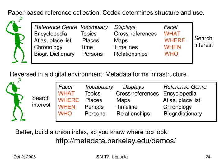 Paper-based reference collection: Codex determines structure and use.