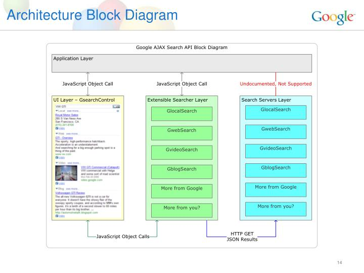 Architecture Block Diagram