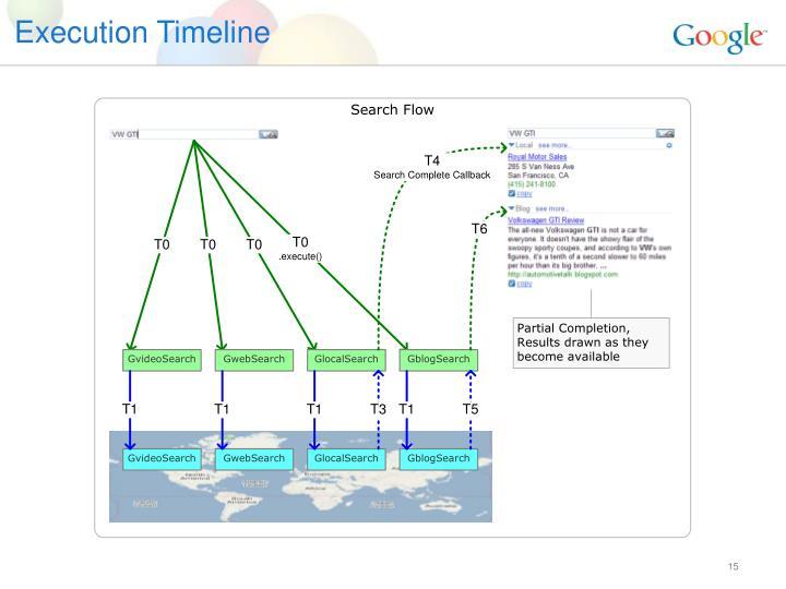 Execution Timeline