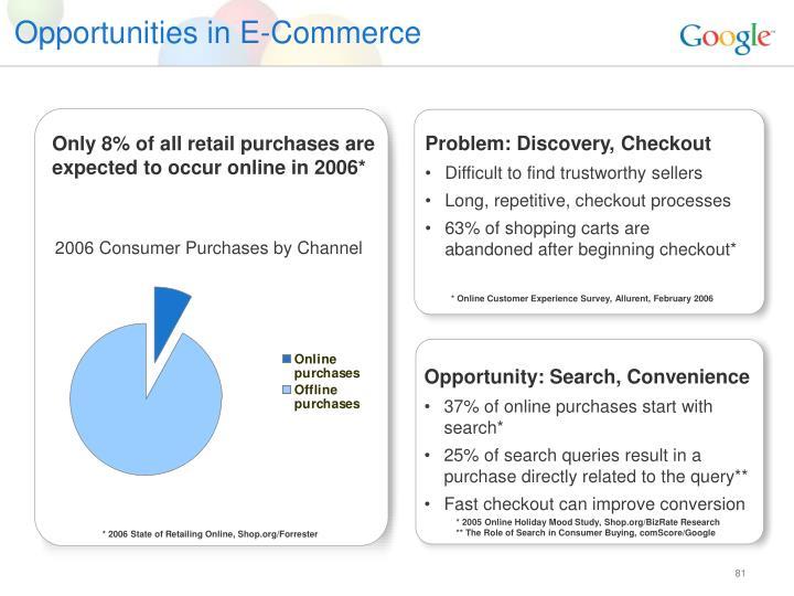 Opportunities in E-Commerce
