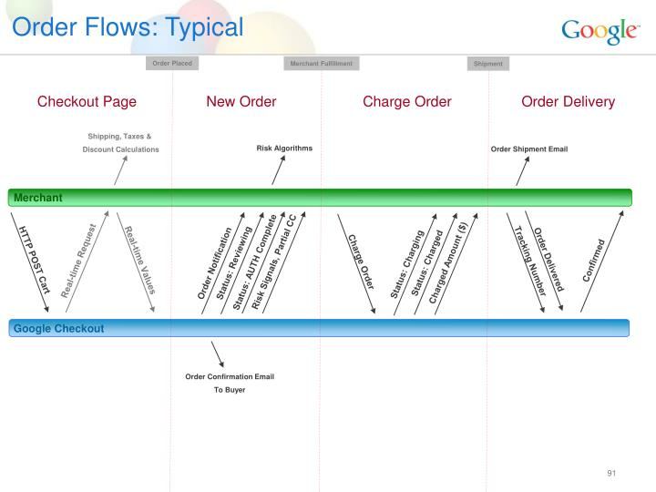 Order Flows: Typical