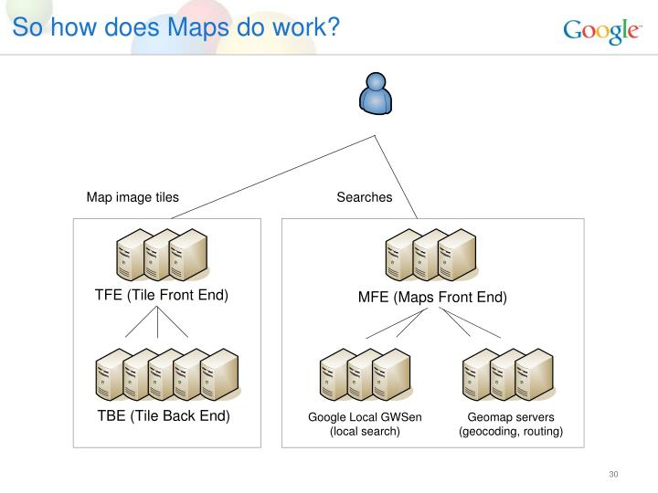 So how does Maps do work?