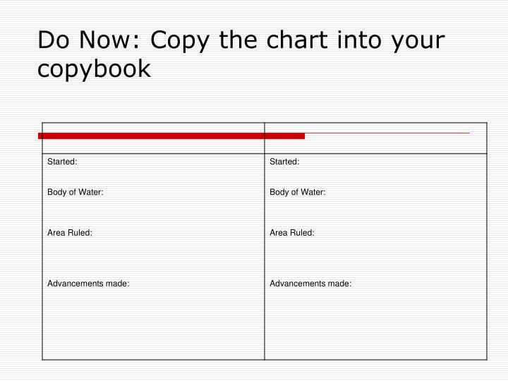Do now copy the chart into your copybook