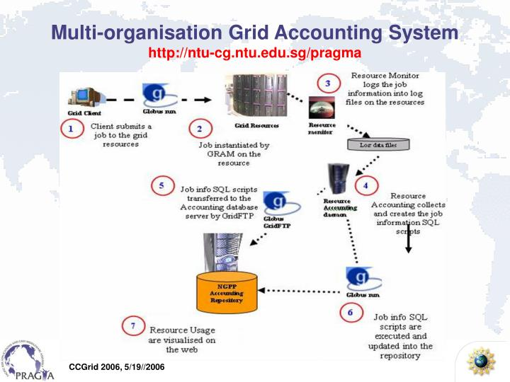 Multi-organisation Grid Accounting System