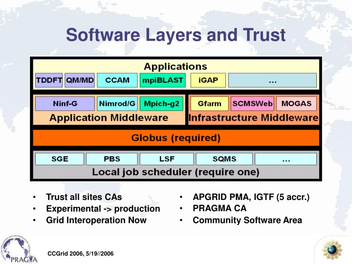 Software Layers and Trust