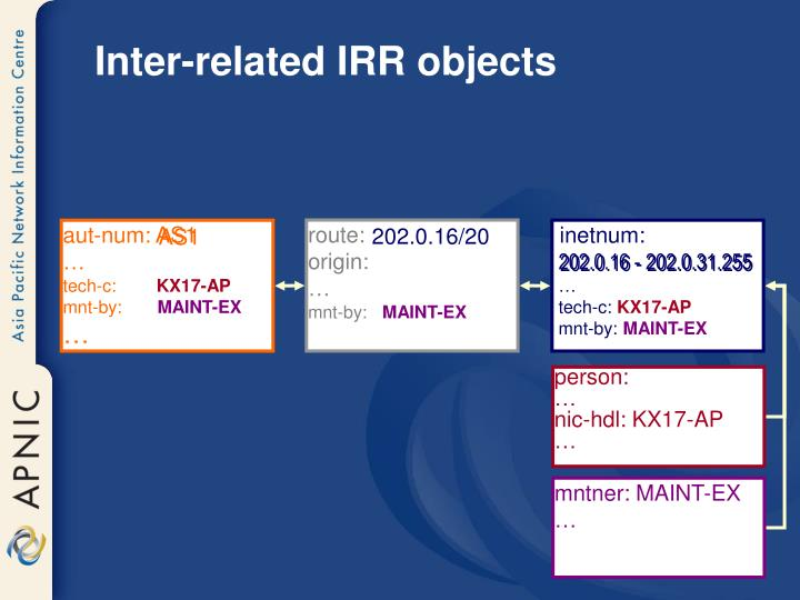 Inter-related IRR objects