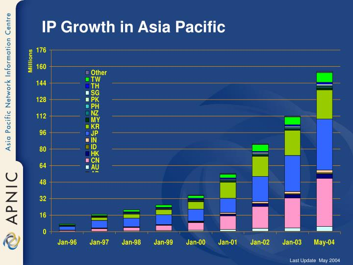 IP Growth in Asia Pacific