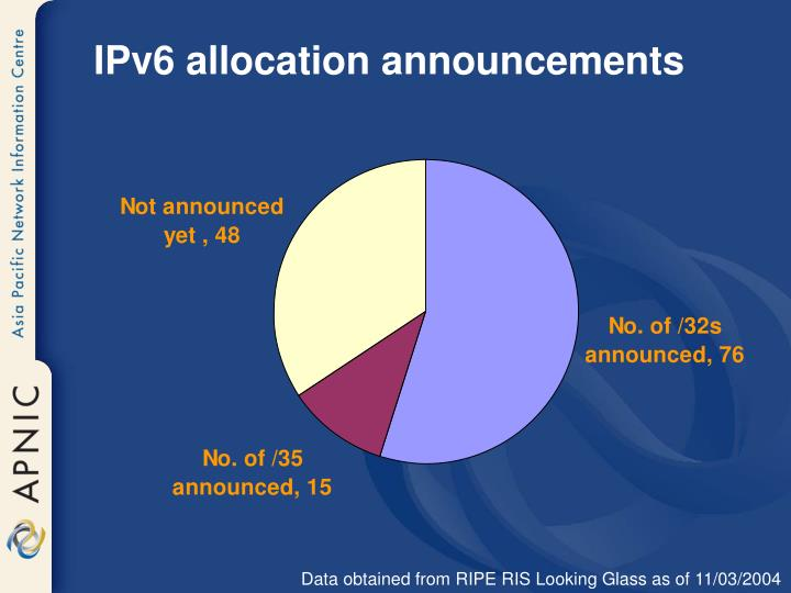 IPv6 allocation announcements