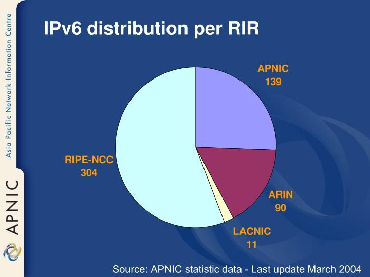 IPv6 distribution per RIR