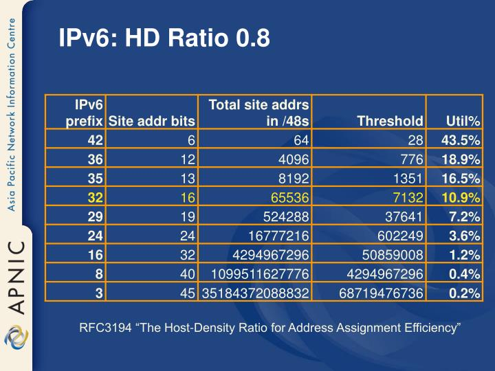 IPv6: HD Ratio 0.8