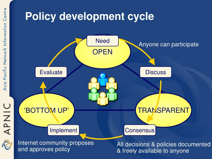 Policy development cycle