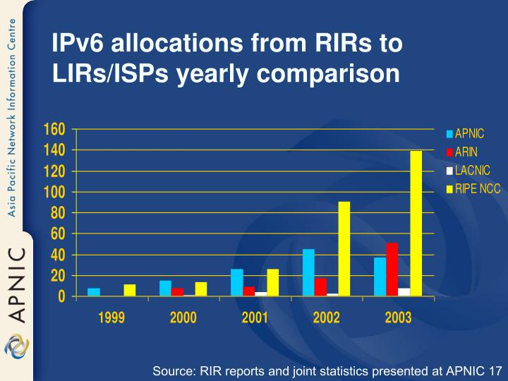 IPv6 allocations from RIRs to LIRs/ISPs yearly comparison