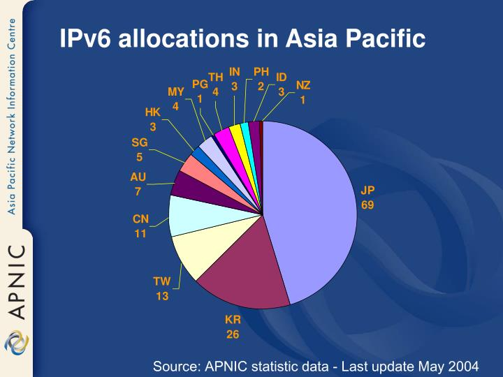 IPv6 allocations in Asia Pacific