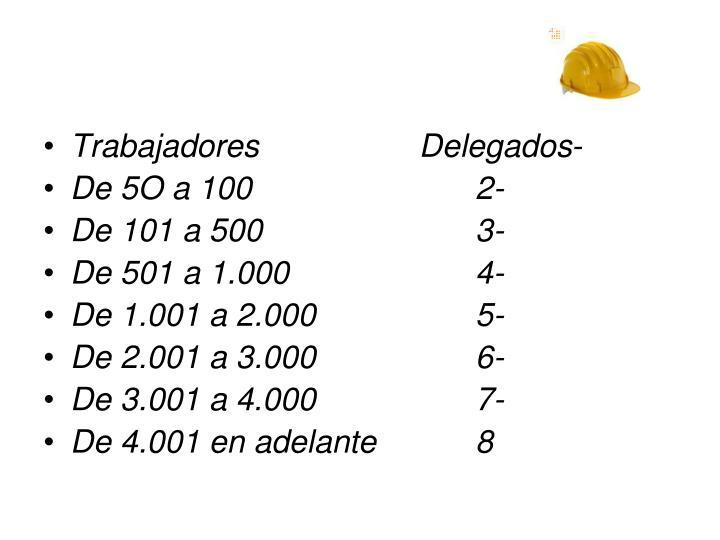 Trabajadores                  Delegados-