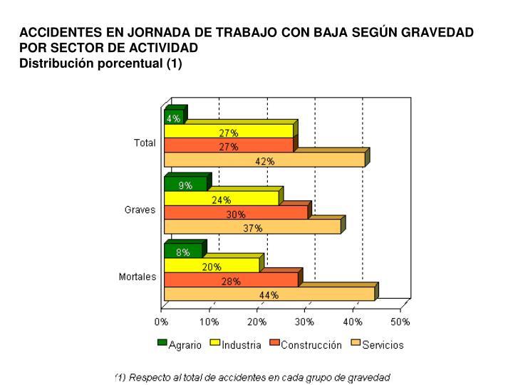 ACCIDENTES EN JORNADA DE TRABAJO CON BAJA SEGÚN GRAVEDAD