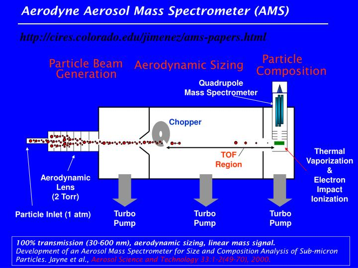 Aerodyne Aerosol Mass Spectrometer (AMS)