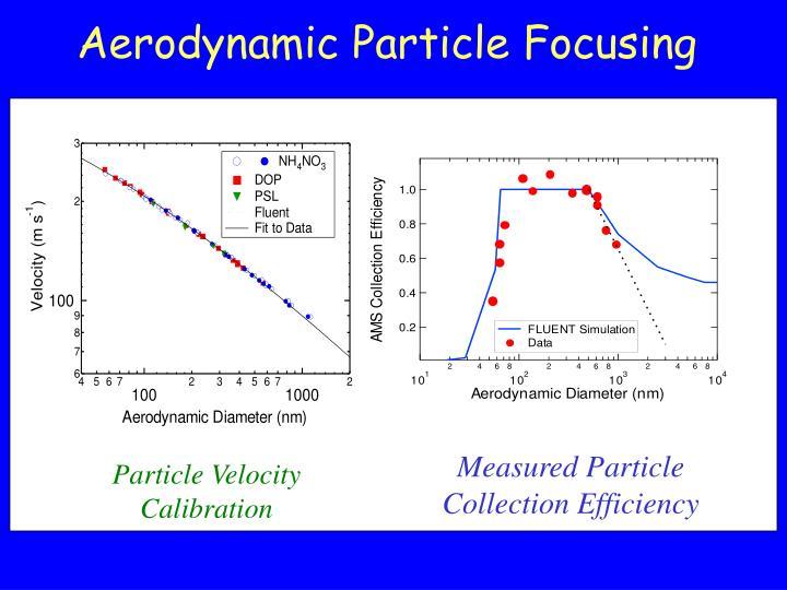 Aerodynamic Particle Focusing