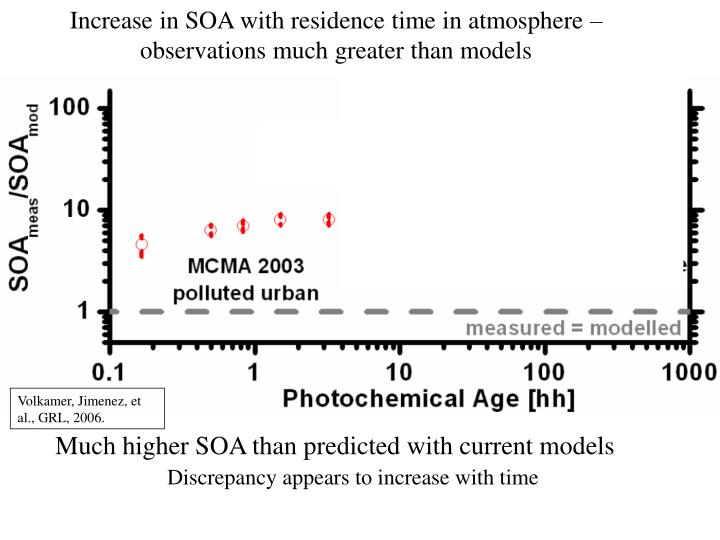 Increase in SOA with residence time in atmosphere – observations much greater than models