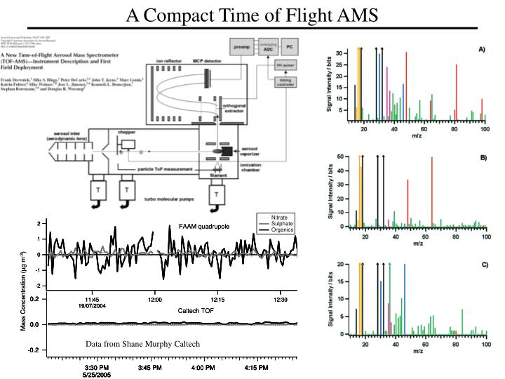 A Compact Time of Flight AMS