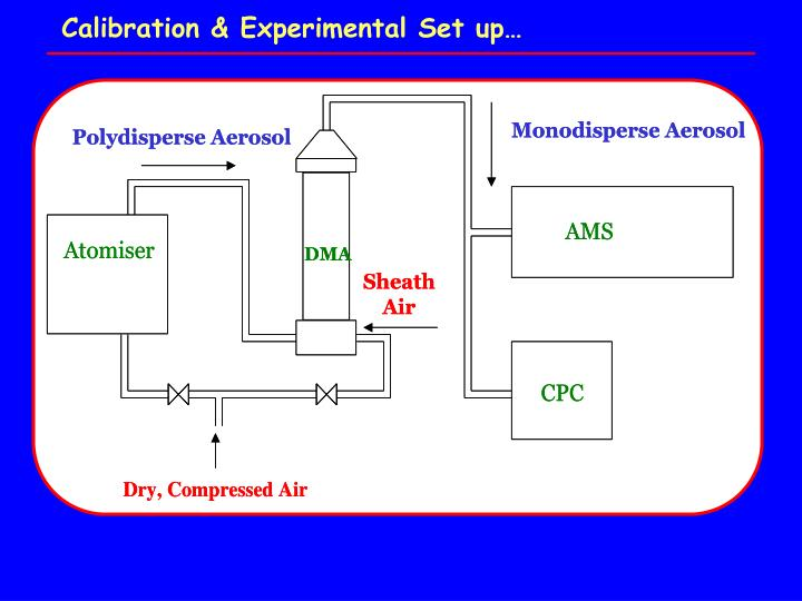 Calibration & Experimental Set up…