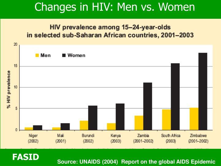 Changes in HIV: Men vs. Women