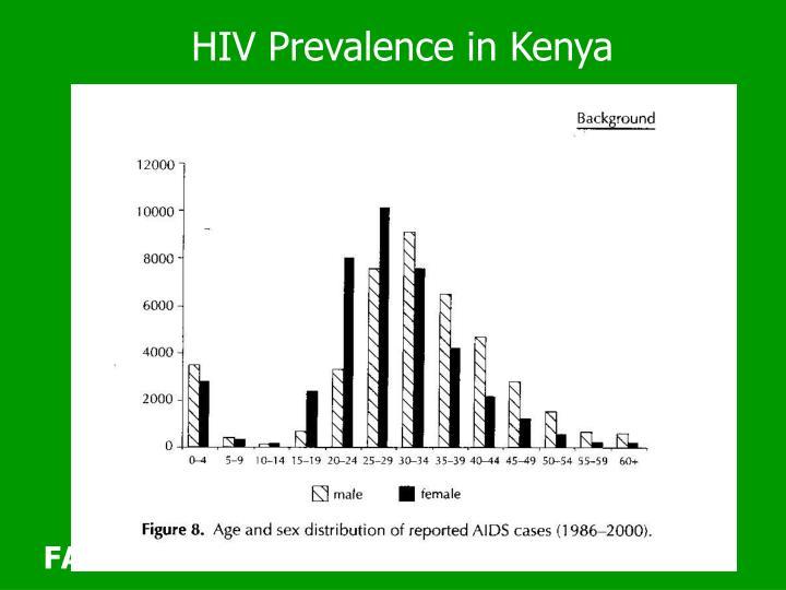 HIV Prevalence in Kenya
