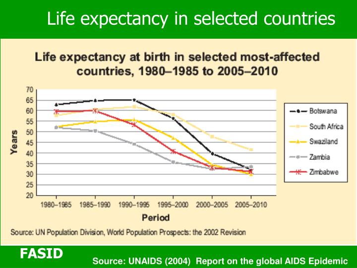 Life expectancy in selected countries