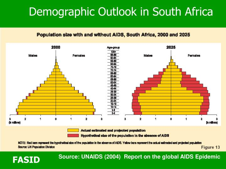 Demographic Outlook in South Africa