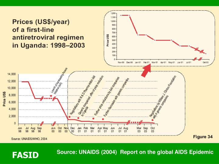 Source: UNAIDS (2004)  Report on the global AIDS Epidemic