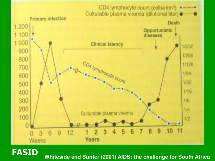 Whiteside and Sunter (2001) AIDS: the challenge for South Africa