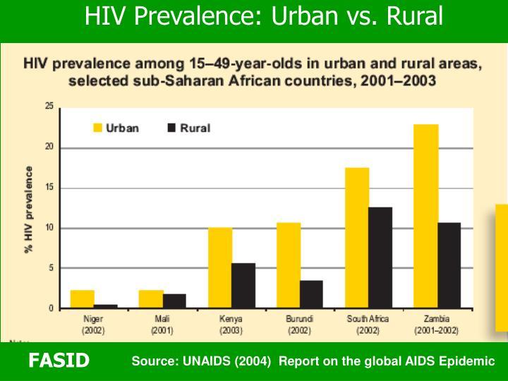 HIV Prevalence: Urban vs. Rural