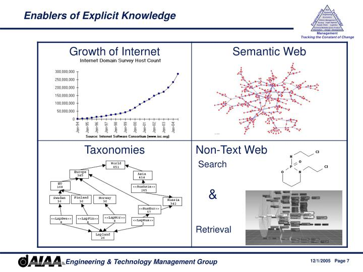 Enablers of Explicit Knowledge