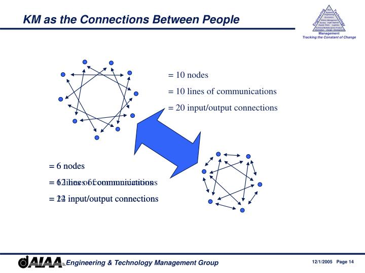 KM as the Connections Between People