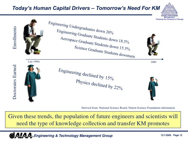 Today's Human Capital Drivers – Tomorrow's Need For KM