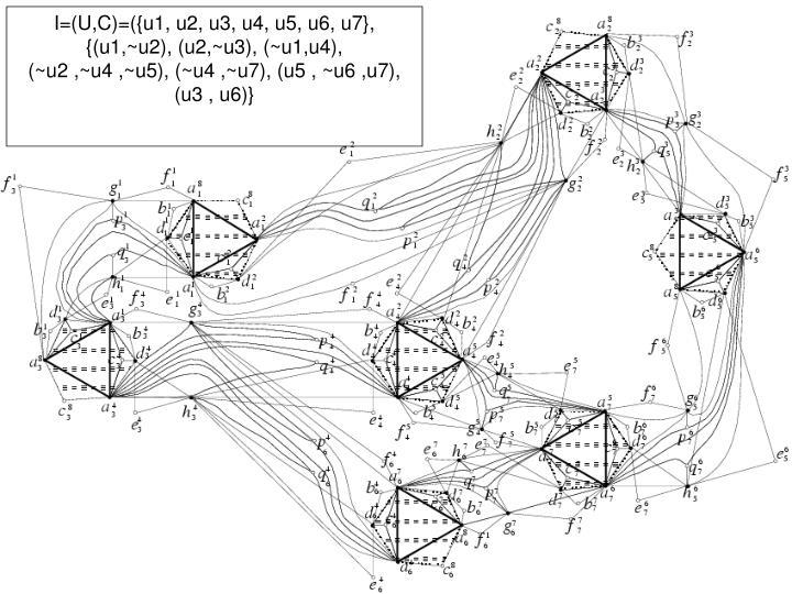 I=(U,C)=({u1, u2, u3, u4, u5, u6, u7}, {(u1,~u2), (u2,~u3), (~u1,u4),