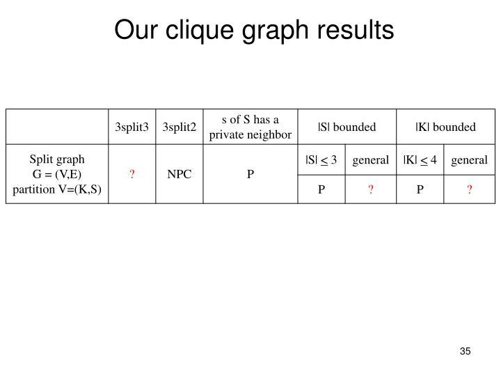 Our clique graph results