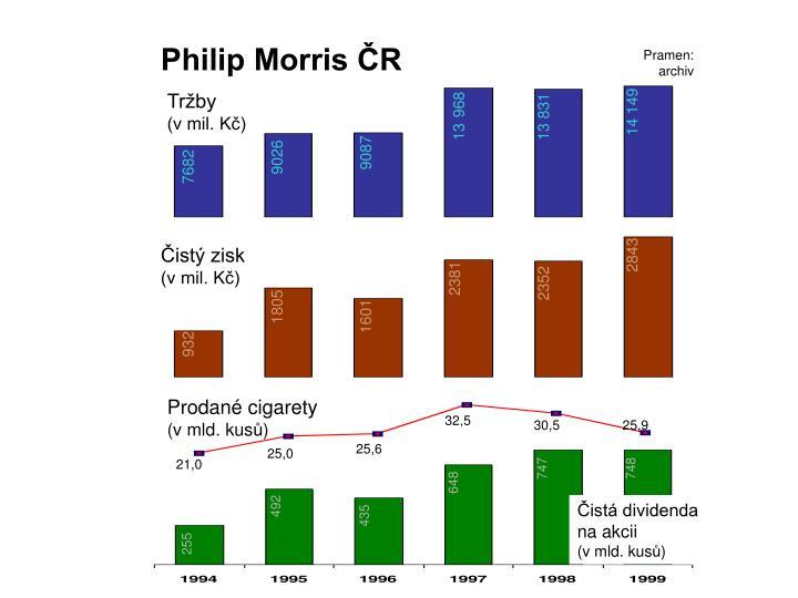 Philip Morris ČR