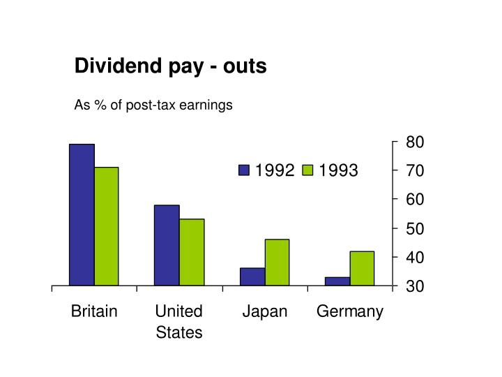Dividend pay - outs